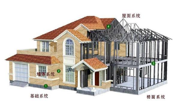Lightweight steel assembled intelligent building